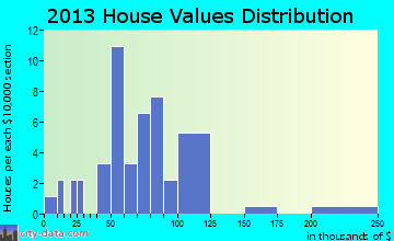 Peetz home values distribution