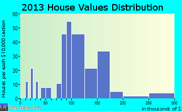 Pierce home values distribution