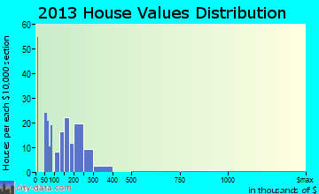 Poncha Springs home values distribution