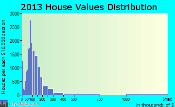 Pueblo home values distribution