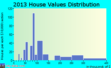 New Market home values distribution