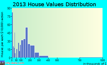 Rangely home values distribution
