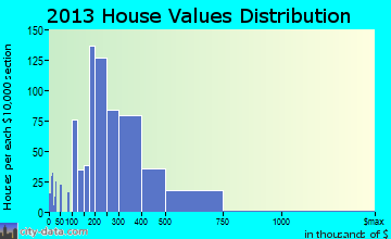 Redlands home values distribution