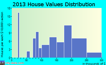 Rockvale home values distribution