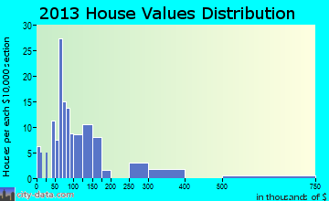 Saguache home values distribution