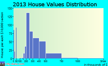 Roxborough Park home values distribution