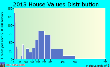 Salida home values distribution