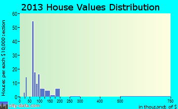 San Luis home values distribution