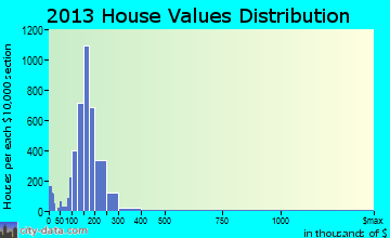 Security-Widefield home values distribution