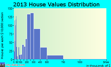 Cheyenne Mountain home values distribution