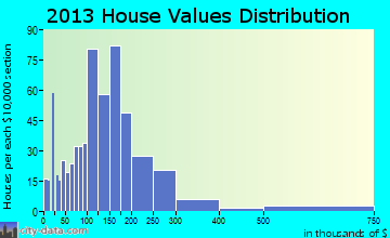 Lake George home values distribution