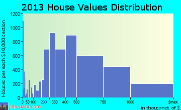 Urban Honolulu home values distribution