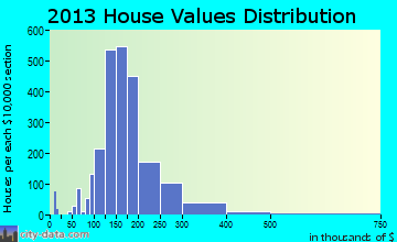 Berlin home values distribution