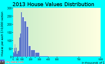 East Windsor home values distribution