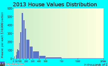 Farmington home values distribution