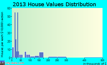 Beatrice home values distribution