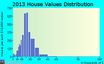 South Windsor home values distribution