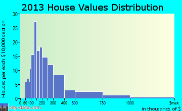 Cornwall home values distribution