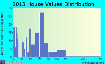 Odenville home values distribution