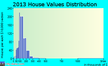 Thomaston home values distribution