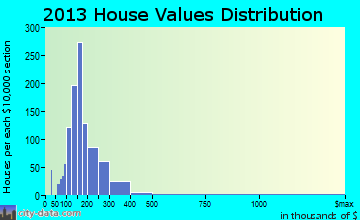 East Haddam home values distribution