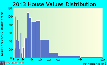 Killingworth home values distribution