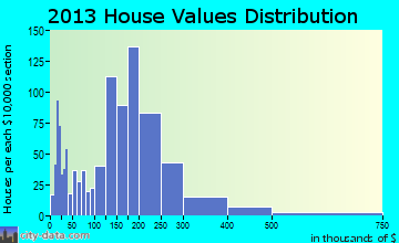 Westbrook home values distribution