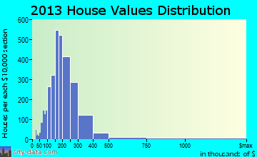 Cheshire home values distribution