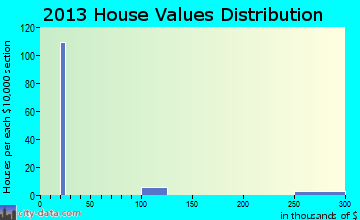 Wittmann home values distribution