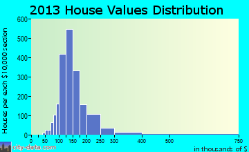 Wolcott home values distribution