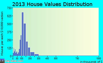 Montville home values distribution