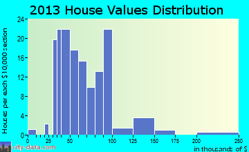 Almond home values distribution