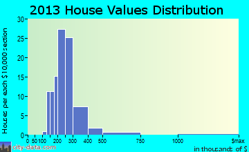 Altamont home values distribution