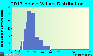 Voluntown home values distribution