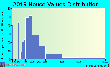 Camden home values distribution