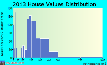 Cedarburg home values distribution