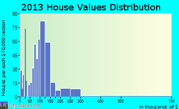 Chetek home values distribution