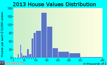 Ashford home values distribution
