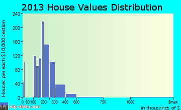 Derby home values distribution