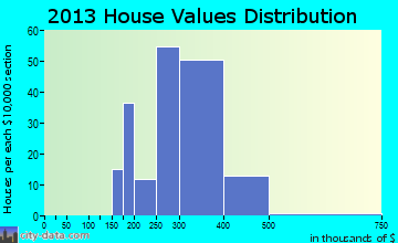 Hanson home values distribution