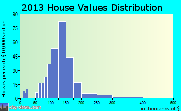Scotland home values distribution