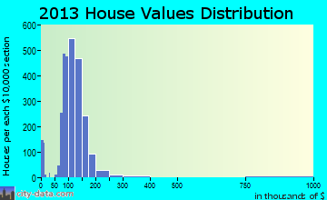 Greece home values distribution