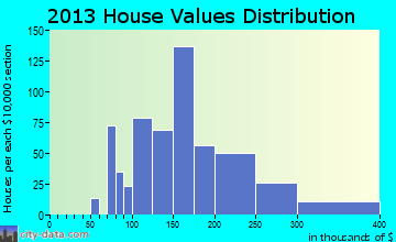 Hampden home values distribution