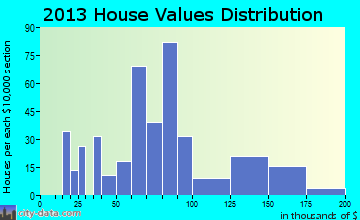 Howland home values distribution