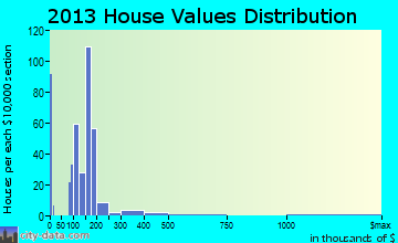 Blue Hills home values distribution