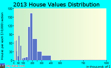 Hooksett home values distribution