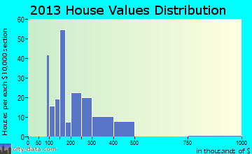 Canton Valley home values distribution
