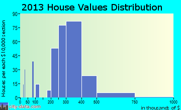 Cheshire Village home values distribution