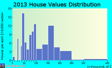 Milford home values distribution
