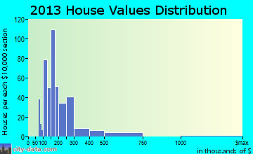 Coventry Lake home values distribution
